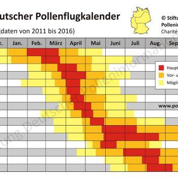 Mit Genehmigung der Pollenflugstiftung veröffentlichen wir diesen Kalender. Übrigens, Aronia ist ein Mittel gegen Heuschnupfen.